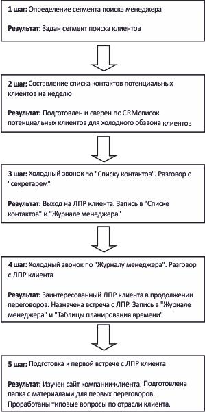Регламенты обычно оформляются либо в виде блок-схемы (рис.1), либо в табличной форме (рис.2). Регламент...